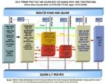 Qui trình thủ tục Hải quan đối với hàng XNK